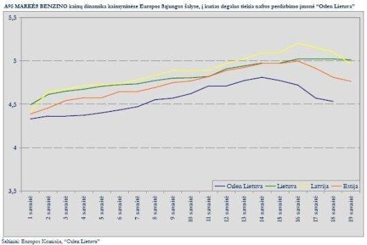95 markės benzino kainų dinamika