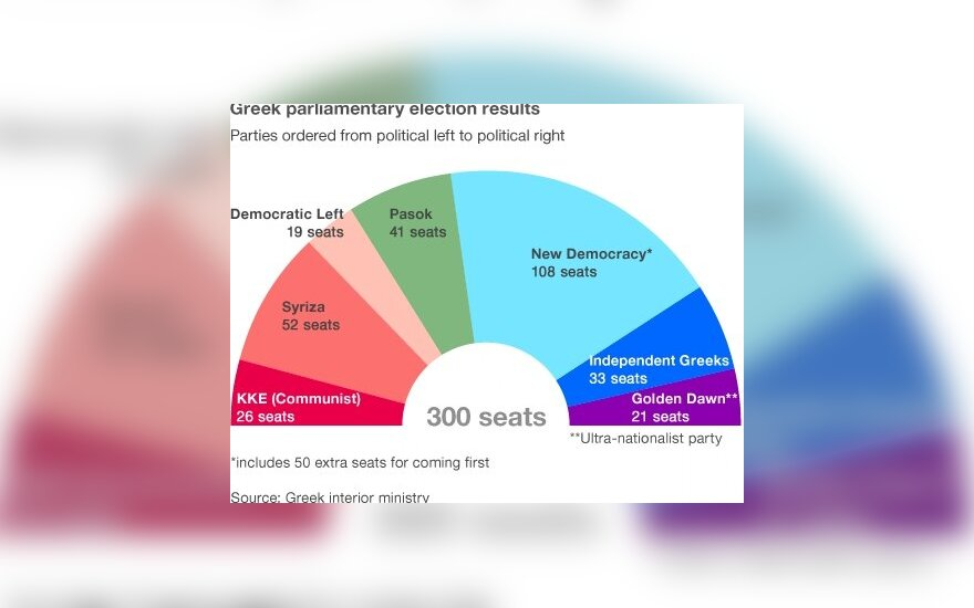 Graikijos parlamento rinkimų rezultatai (BBC)