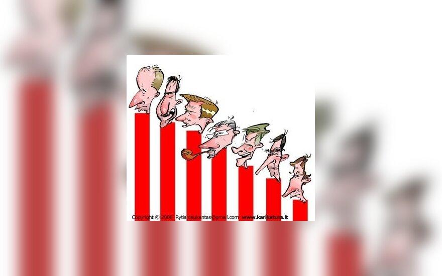Опрос: консерваторы остаются самыми популярными