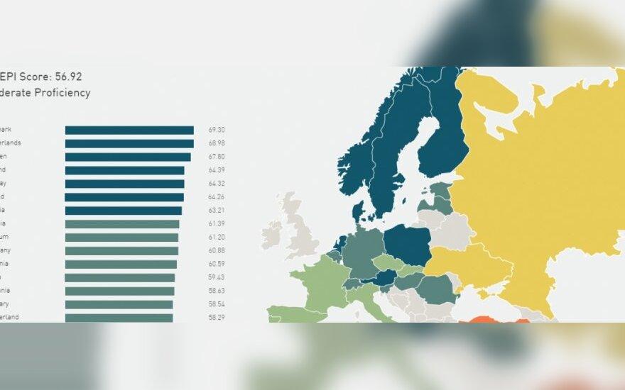 Władanie językiem angielskim. Źródło: English Proficiency Index 2013