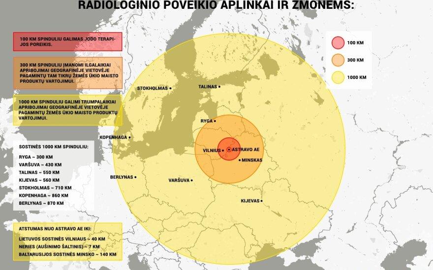 Astravo AE poveikio žemėlapis