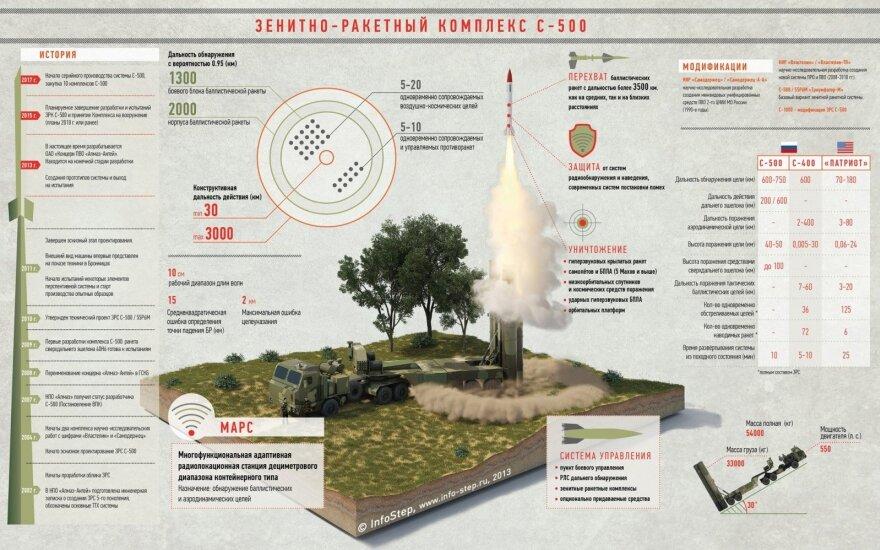 Воздушно-космические силы РФ получат комплексы С-500 в 2016 году