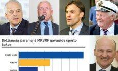 Sporto rėmimo fondo taryba paskirstė daugiau nei 6 mln. eurų.