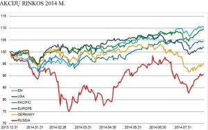 Akcijų rinkos 2014 m.