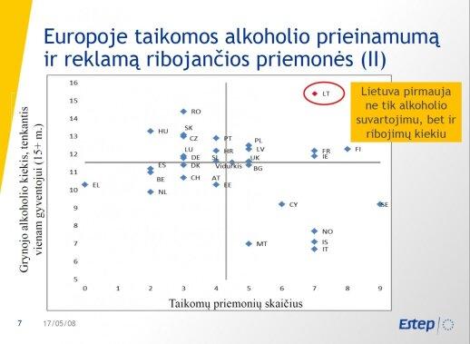Lietuva pagal išgeriamą alkoholį ir ribojimus
