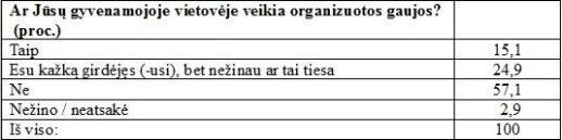 Gaujos Lietuvoje: kas su jomis yra susidūręs