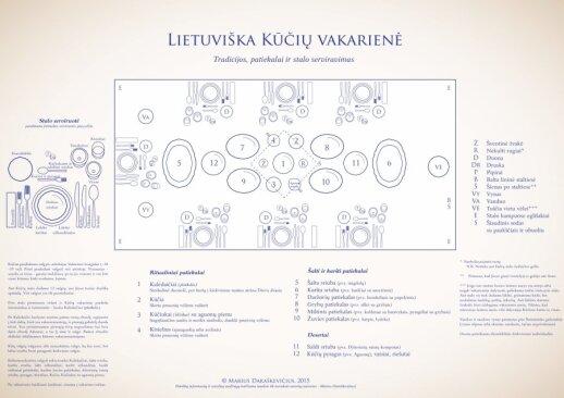 Kūčių stalas (M. Daraškevičiaus schema)