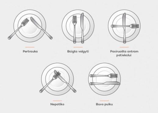 Stalo įrankių padėties reikšmės