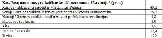 Lietuvos priešų sąrašą išvydęs politologas šokiruotas: praradome partnerę