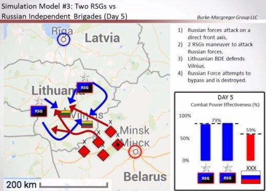 Karo Baltijos regione scenarijai: naujosios Žvalgomosios smogiamosios grupės veiksmai