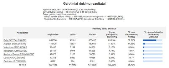 2009 m. prezidento rinkimų rezultatai
