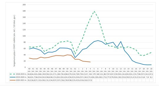Sergamumas gripu Lietuvoje (NVSC duomenys)