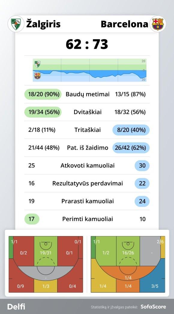 """""""Žalgiris"""" - """"Barcelona"""" rungtynių statistika"""