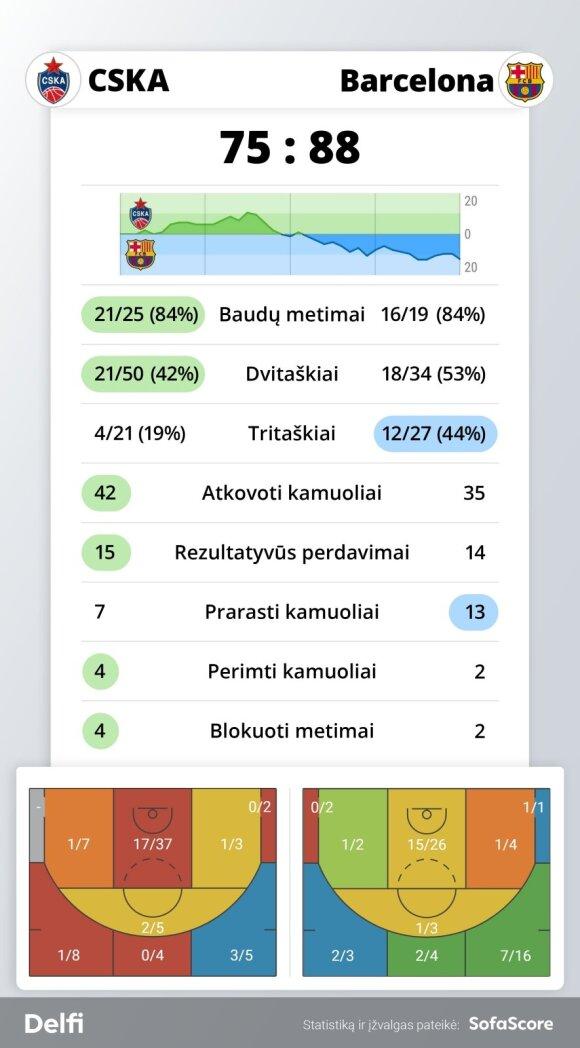 "CSKA - ""Barcelona"" rungtynių statistika"
