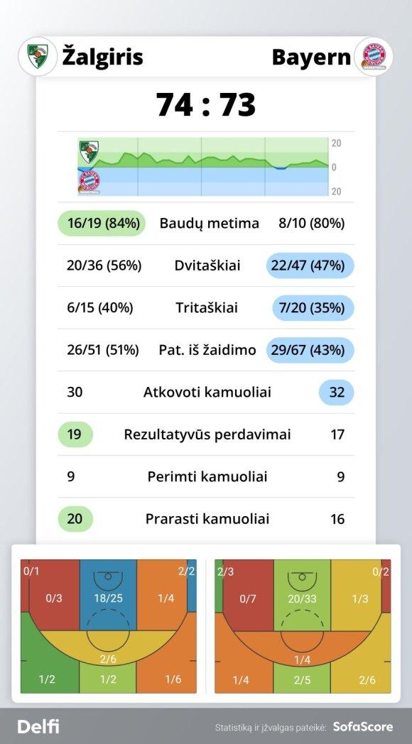 """""""Žalgiris"""" - """"Bayern"""" rungtynių statistika"""