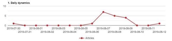 Kreivė, rodanti, kiek straipsnių, kuriuose buvo minima LŽB vadovė F. Kukliansky, pasirodė Kremliaus remiamuose žiniasklaidos portaluose