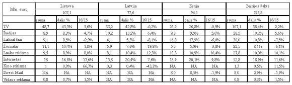 Baltijos šalių reklamos rinka: kas lemia Lietuvos ir Estijos skirtumus