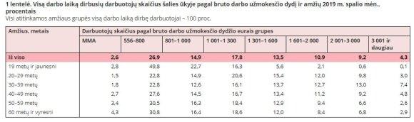 Darbuotojų skaičius pagal darbo užmokestį