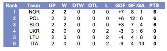 Pasaulio jaunimo (iki 20 metų) ledo ritulio čempionato pirmo diviziono B grupės lentelė