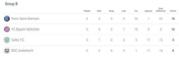 UEFA Čempionų lygos grupės lentelė po 5-o turo