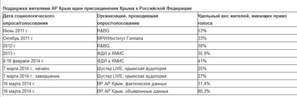 А.Илларионов. Провал Крымского оккупендума