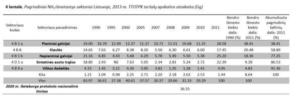 Amoniako išmetimai Lietuvoje