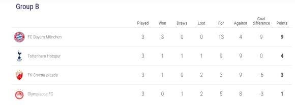 UEFA Čempionų lygos B grupė