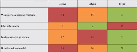 Šaltinis: Europos Komisija, Eurostat, Global Entrepreneursihip Monitor, Lietuvos inovacjų centro skaičiavimai