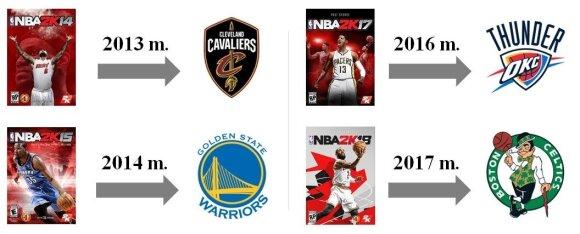 NBA 2K viršelių krepšininkų istorija