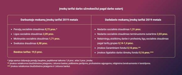 Sodros informacija apie mokestinius pakeitimus