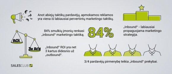 """Kaip padidinti B2B pardavimus naudojant """"Inbound Marketing""""? (II dalis)"""