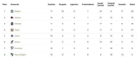 Lietuvos futbolo A lygos turnyro lentelė