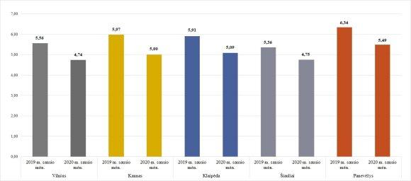 Šilumos kaina didžiuosiuose miestuose, ct/kWh su 9 proc. PVM