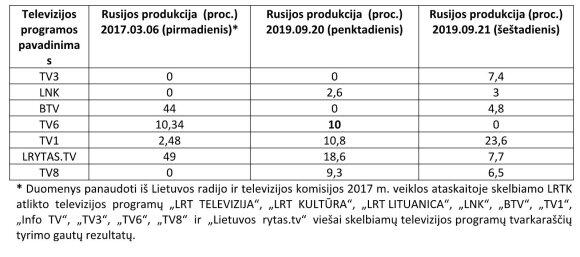 Pokyčiai lietuviškose televizijose: rusiškos produkcijos mažėja, bet ėmėsi ir gudrybių