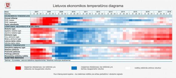 Lietuvos ekonomikos temperatūros diagrama