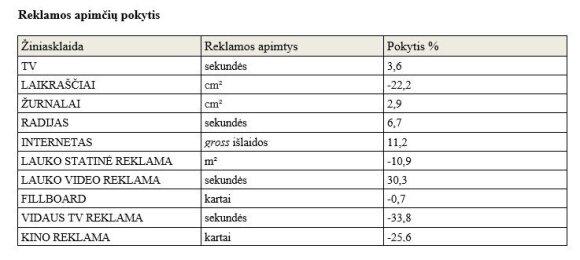 Reklamos apimtys Lietuvoje augo 3 proc.