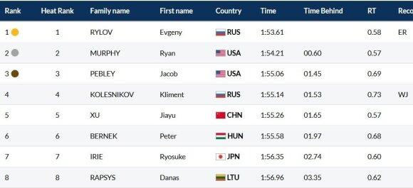 Pasaulio čempionato vyrų 200 m plaukimo nugara finalas