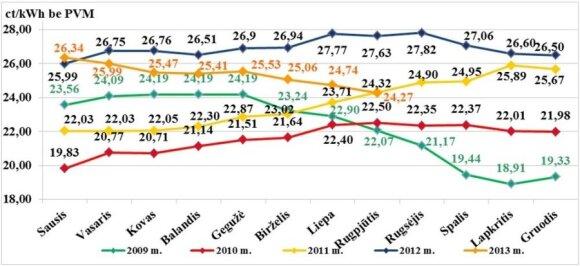 Vidutinė šilumos kaina Lietuvoje, ct/kWh be PVM, 2009–2013 metais