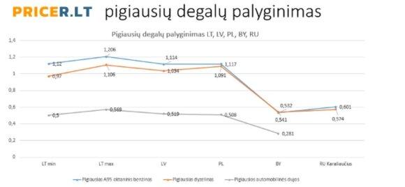 Degalų kainų palyginimas, pricer.lt inf.