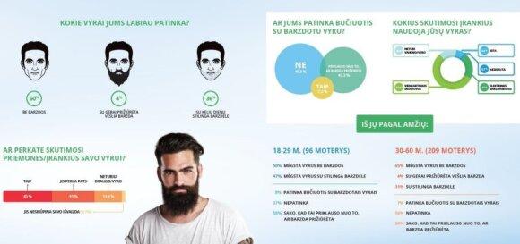 Apklausa: lietuvėms barzdoti vyrai – nepatrauklūs