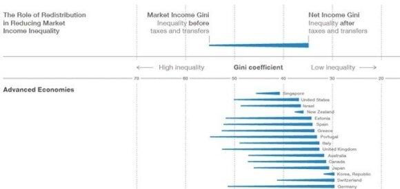 Kintantis perskirstymo vaidmuo mažinant nelygybę, Standartizuotos pasaulio pajamų nelygybės duomenų bazės informacija