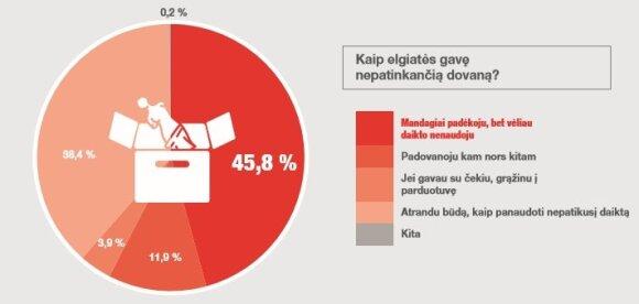 Apklausos rezultatai: ką geriausia dovanoti lietuviui