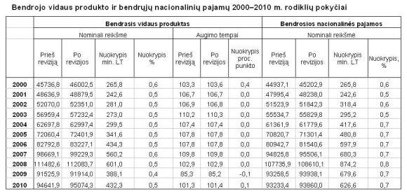 Bendrojo vidaus produkto ir bendrųjų nacionalinių pajamų 2000–2010 m. rodiklių pokyčiai SD grafikas