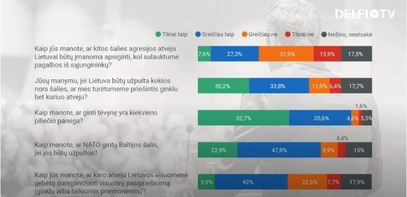 Bakas: šalį ginti pasiryžusių skaičius rodo valstybės brandą – Lietuvai šiuo klausimu reikia stipriai dirbti