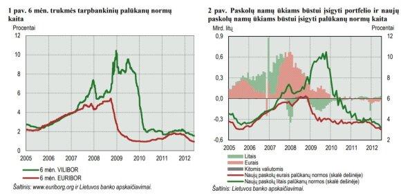Grafikas iš 2012 m. analizės