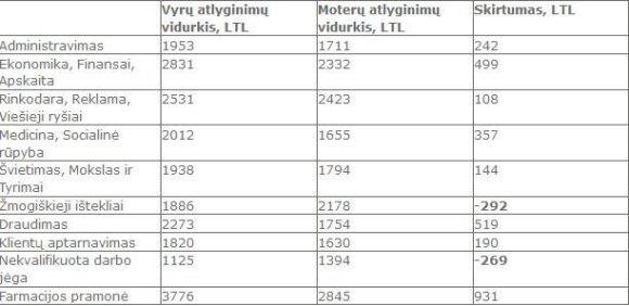 Moterų ir vyrų atlyginimų palyginimas (Manoalga.lt duomenys)