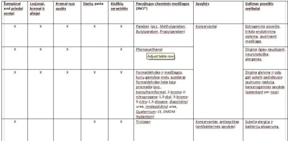 Sąrašas cheminių medžiagų, kurios yra dedamos į kosmetiką