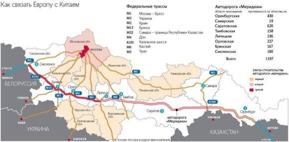 Magistralės, sujungsiančios Europą ir Kiniją, projektas