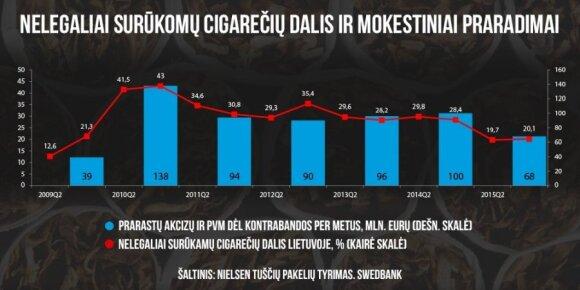 Kontrabandinių cigarečių rinkos pokyčiai Lietuvoje