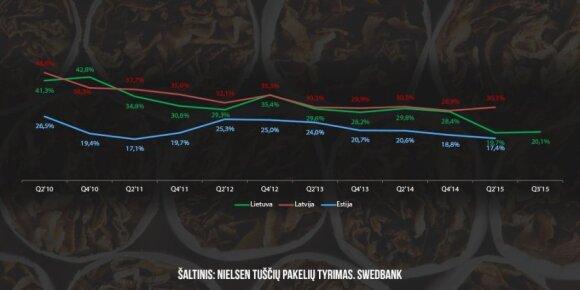 Kontrabandinių cigarečių rinkos pokyčiai Baltijos šalyse